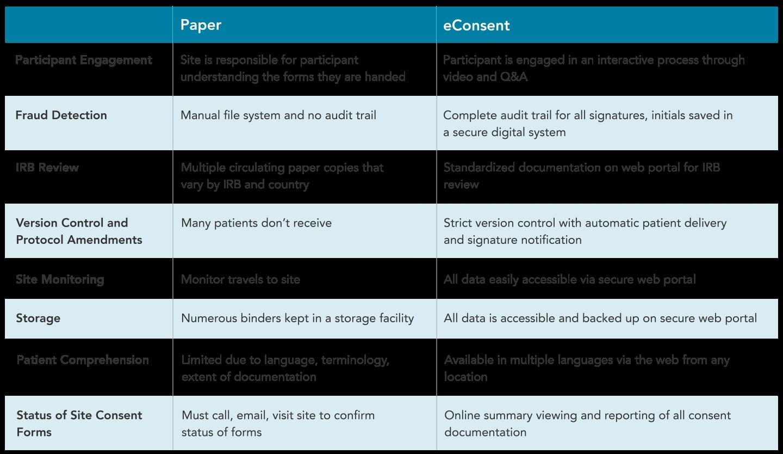 eConsent and Paper Comparison graphic