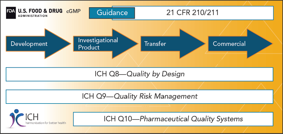 Diagram depicting the process of when you should incorporate good manufacturing practices (GMP) into your workflow